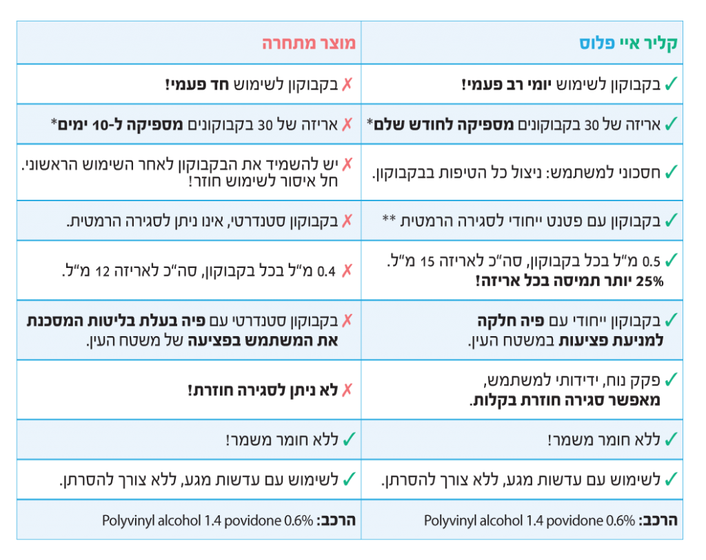 טבלה אקליר-איי-פלוס